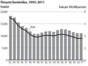 Firearm Homicides
