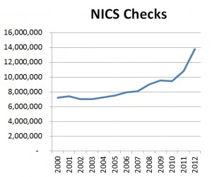 NSSF adjusted NICS background checks