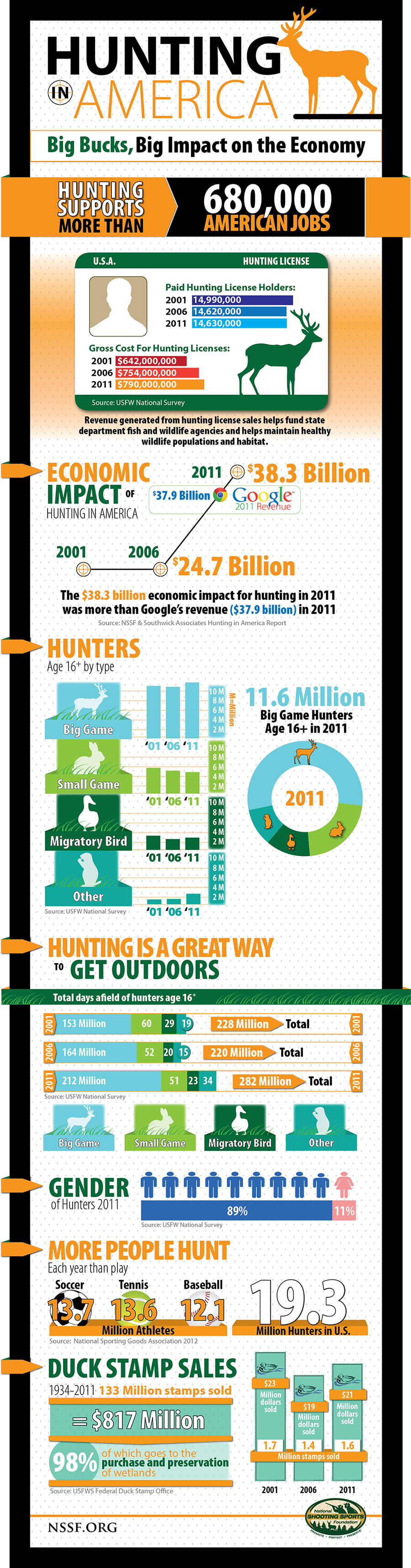 NSSF_Hunting_Infographic