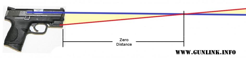Pistol Zero